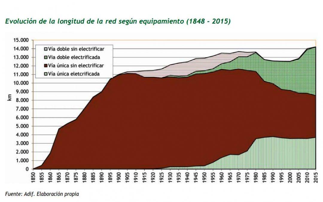 Extremadura no tiene ni un metro de línea ferroviaria electrificado ni con doble vía